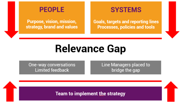 The relevance gap